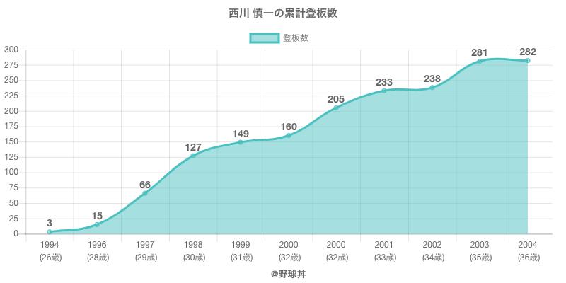 #西川 慎一の累計登板数
