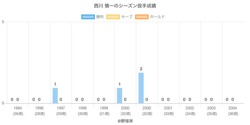 #西川 慎一のシーズン投手成績