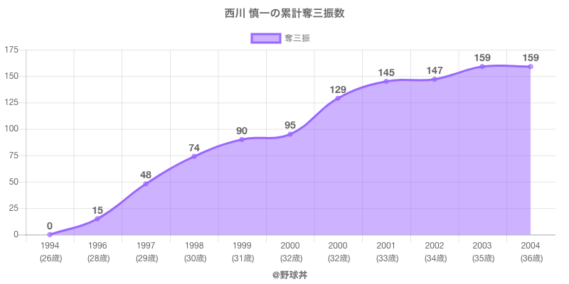 #西川 慎一の累計奪三振数