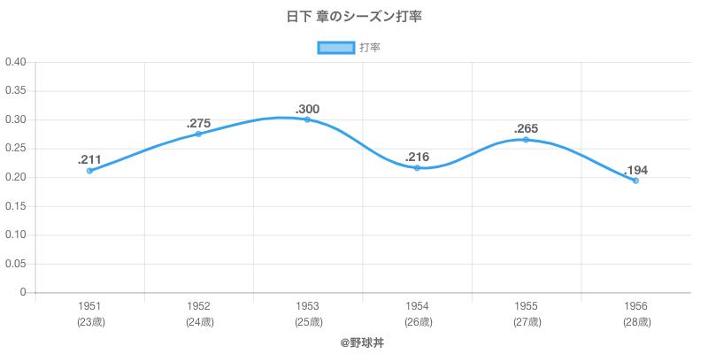 日下 章のシーズン打率