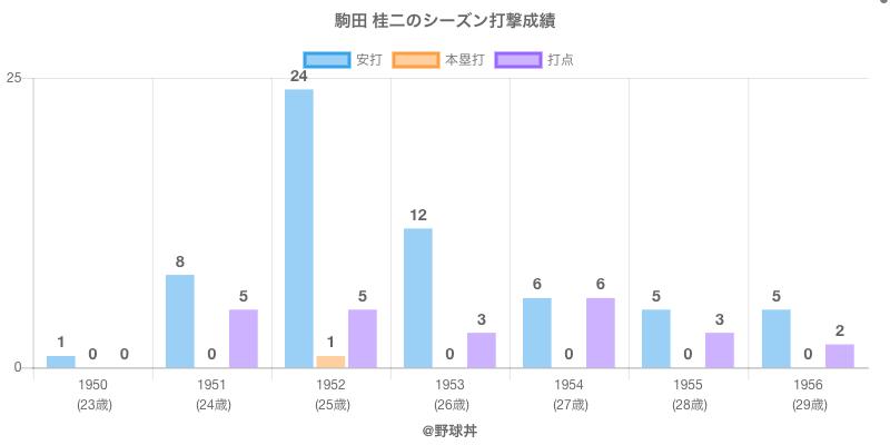 #駒田 桂二のシーズン打撃成績