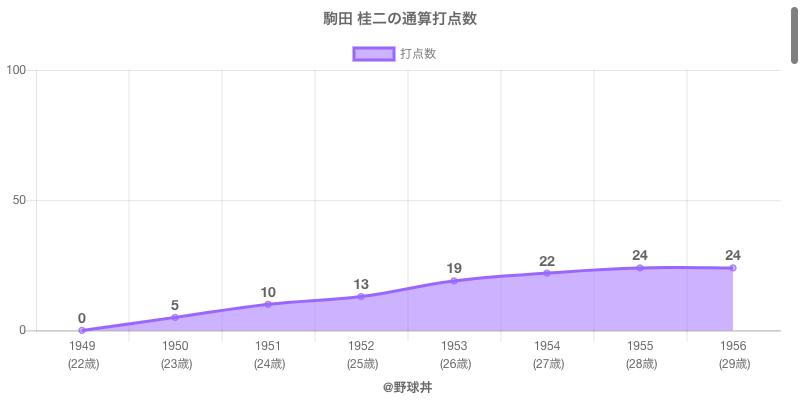 #駒田 桂二の通算打点数