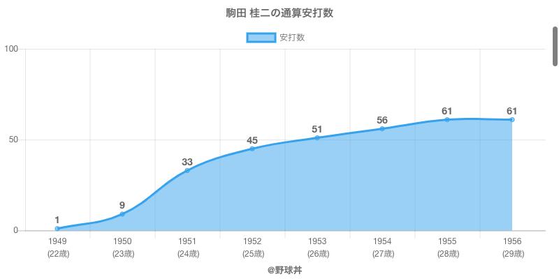 #駒田 桂二の通算安打数