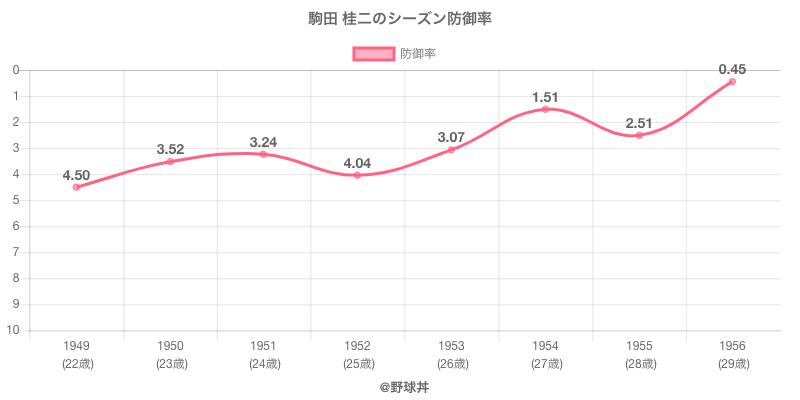 駒田 桂二のシーズン防御率