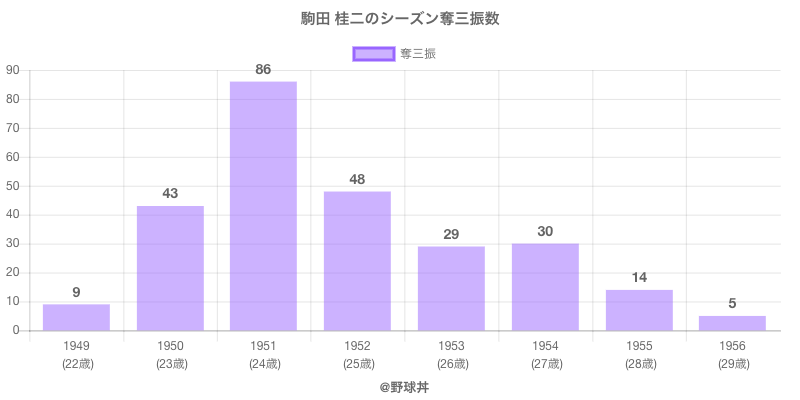 #駒田 桂二のシーズン奪三振数