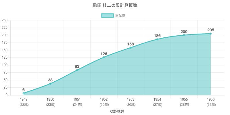 #駒田 桂二の累計登板数