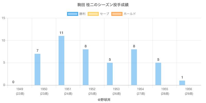 #駒田 桂二のシーズン投手成績