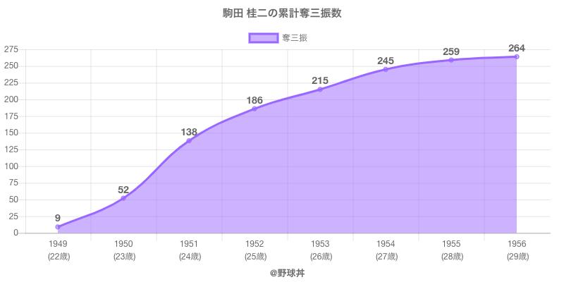 #駒田 桂二の累計奪三振数