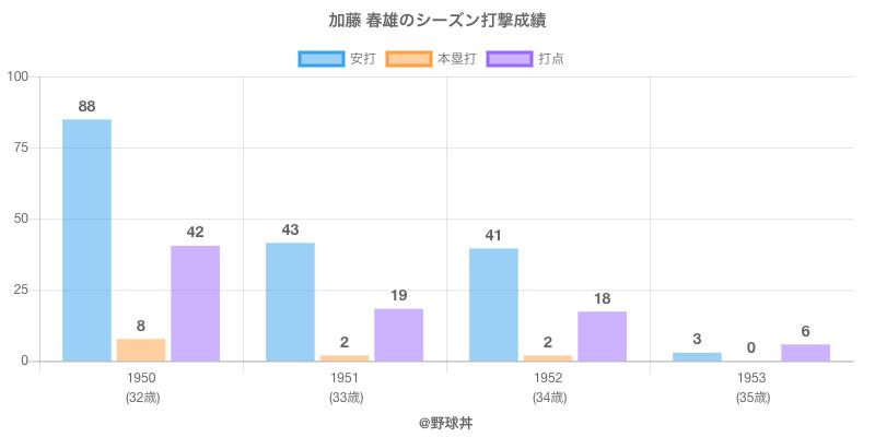 #加藤 春雄のシーズン打撃成績