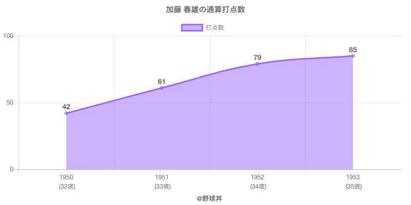 #加藤 春雄の通算打点数