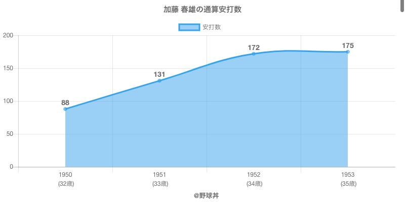 #加藤 春雄の通算安打数