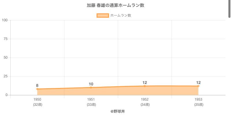 #加藤 春雄の通算ホームラン数