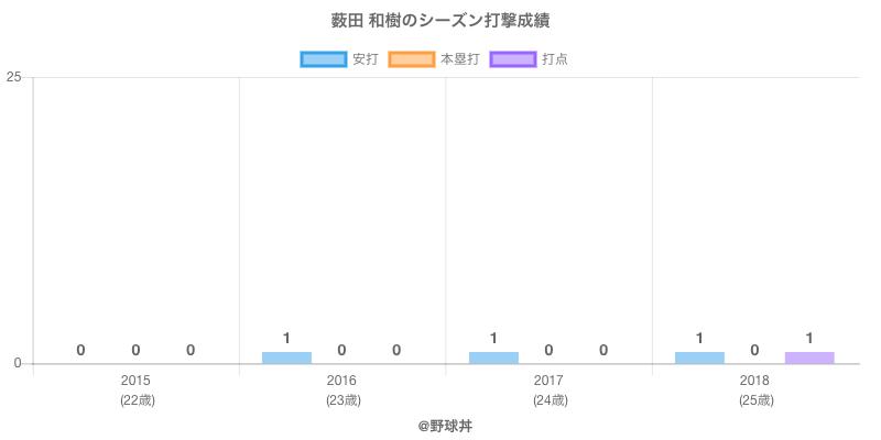 #薮田 和樹のシーズン打撃成績