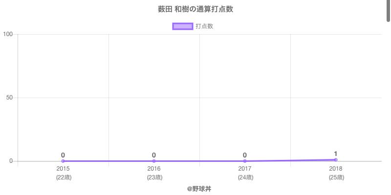#薮田 和樹の通算打点数
