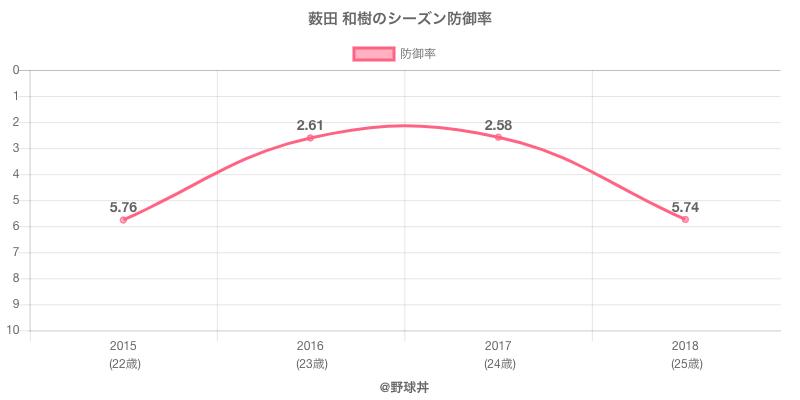 薮田 和樹のシーズン防御率