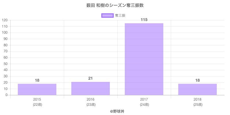 #薮田 和樹のシーズン奪三振数
