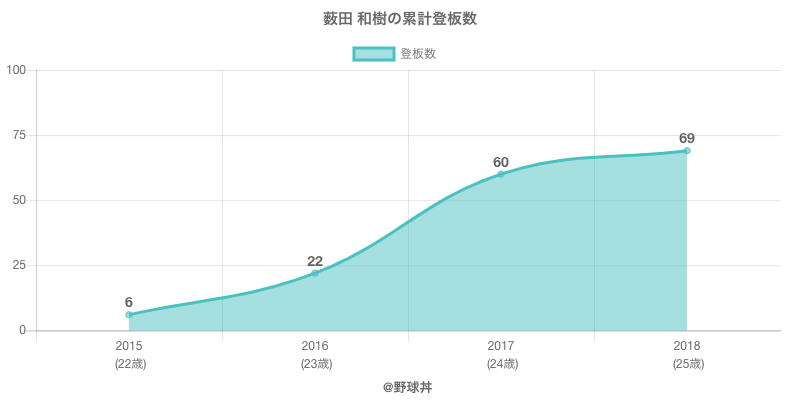 #薮田 和樹の累計登板数