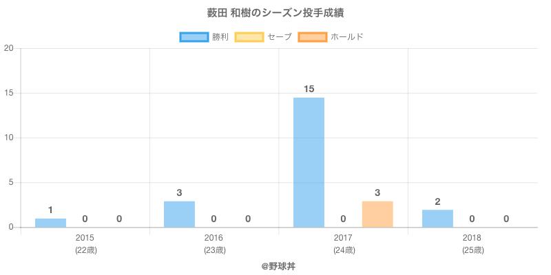 #薮田 和樹のシーズン投手成績