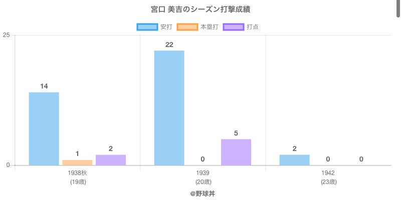 #宮口 美吉のシーズン打撃成績