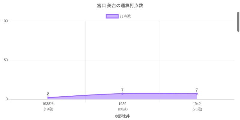 #宮口 美吉の通算打点数