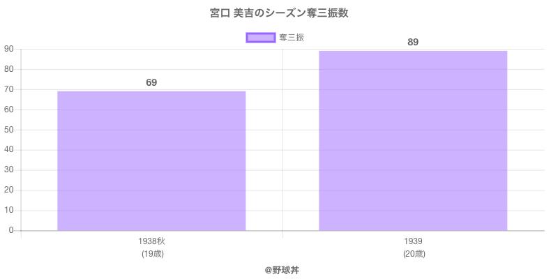 #宮口 美吉のシーズン奪三振数