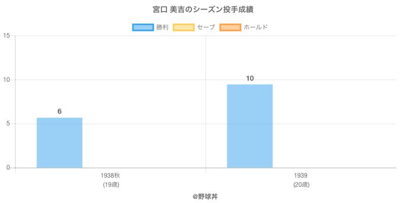 #宮口 美吉のシーズン投手成績