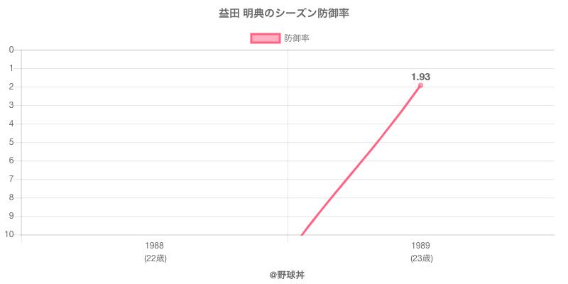 益田 明典のシーズン防御率
