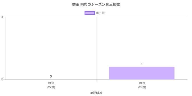#益田 明典のシーズン奪三振数