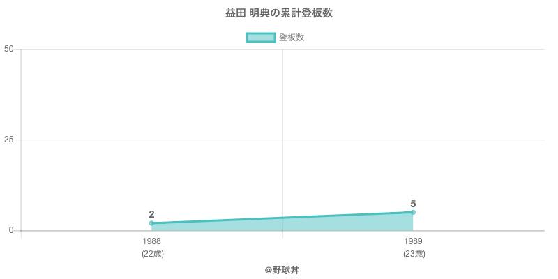 #益田 明典の累計登板数