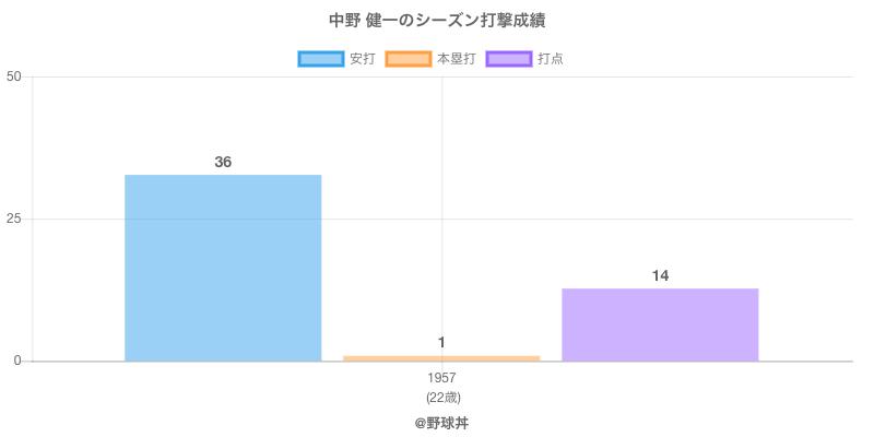 #中野 健一のシーズン打撃成績