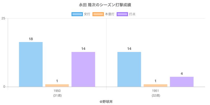 #永田 隆次のシーズン打撃成績