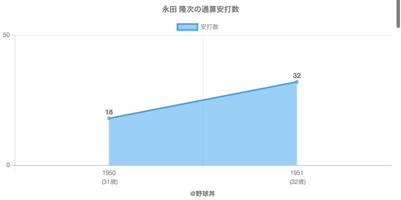 #永田 隆次の通算安打数
