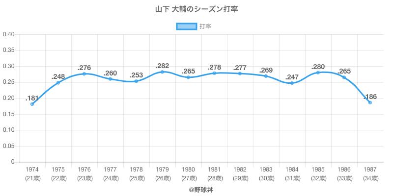 山下 大輔のシーズン打率