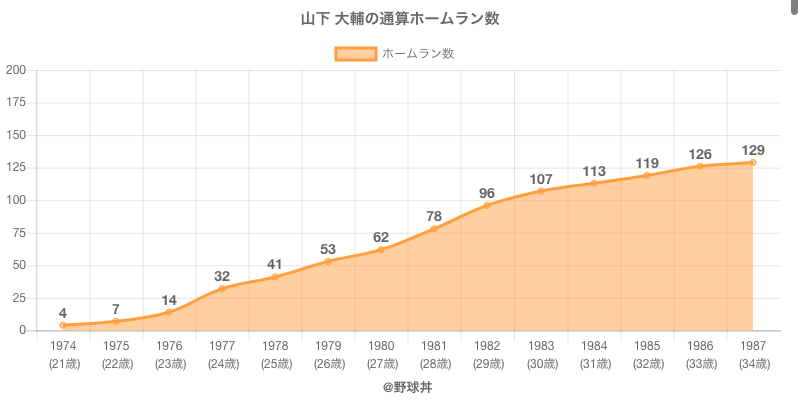 #山下 大輔の通算ホームラン数