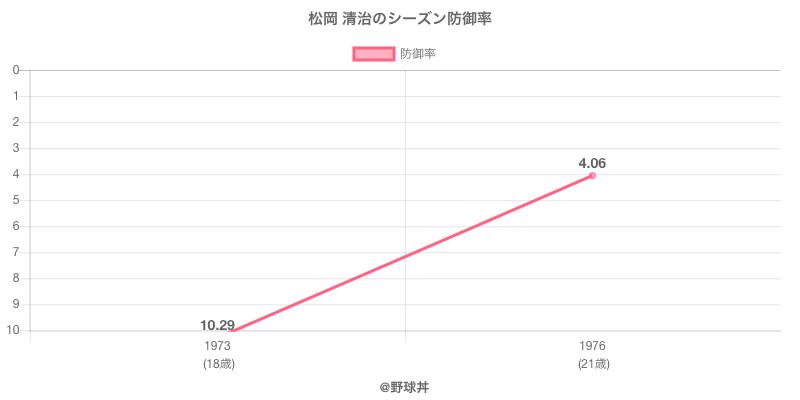 松岡 清治のシーズン防御率