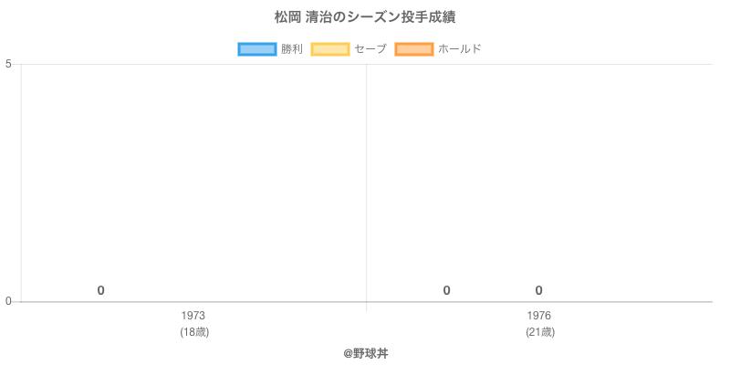 #松岡 清治のシーズン投手成績