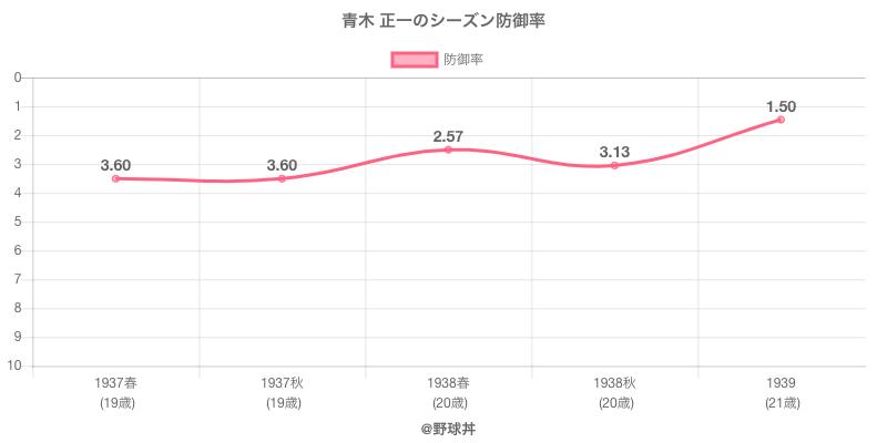 青木 正一のシーズン防御率