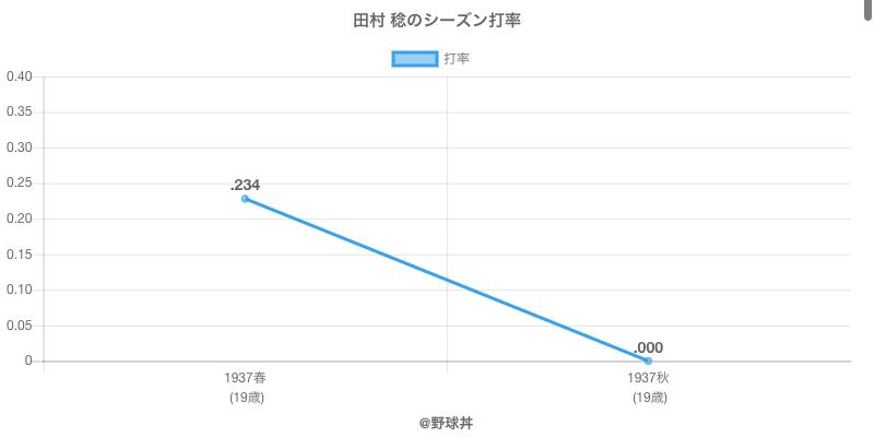 田村 稔のシーズン打率