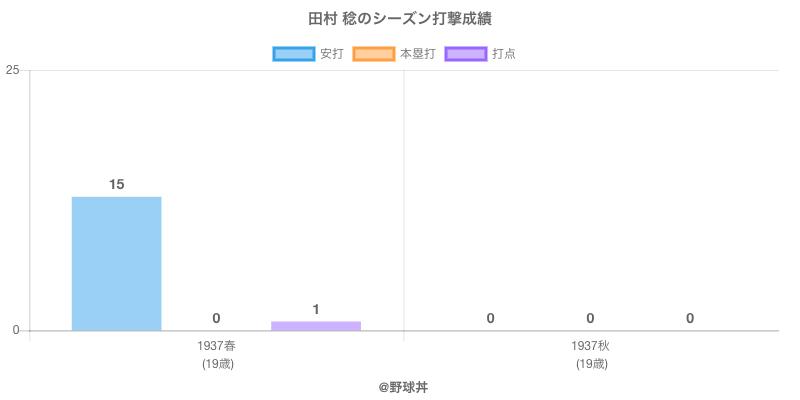 #田村 稔のシーズン打撃成績