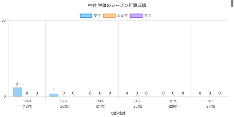 #中井 悦雄のシーズン打撃成績