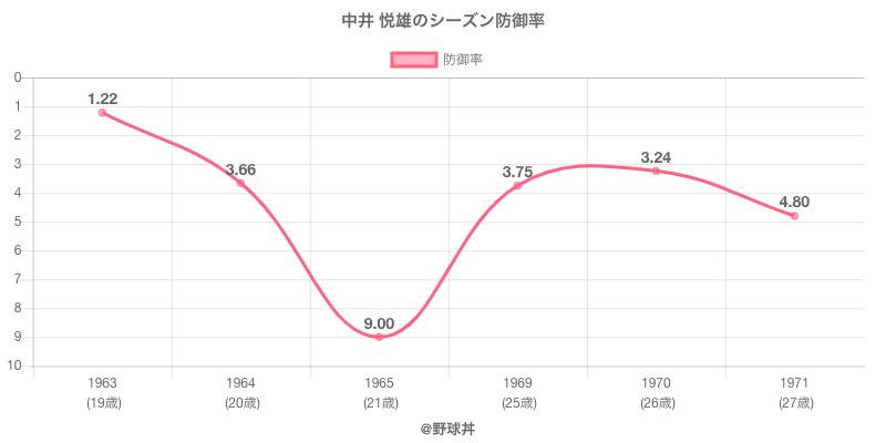 中井 悦雄のシーズン防御率