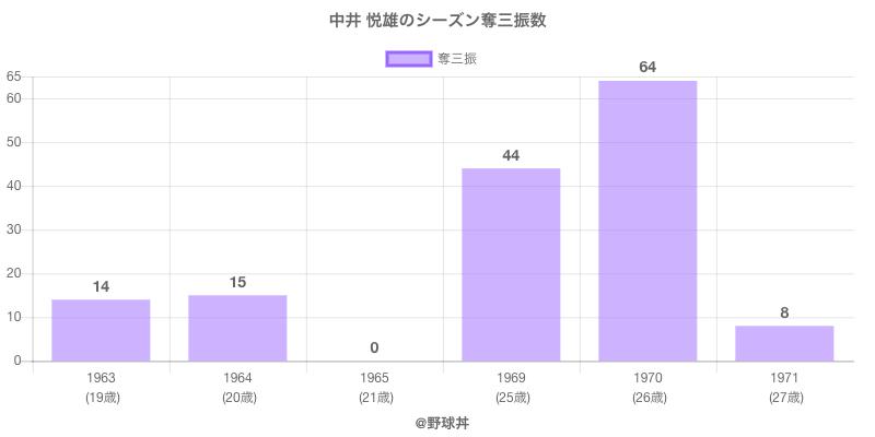 #中井 悦雄のシーズン奪三振数