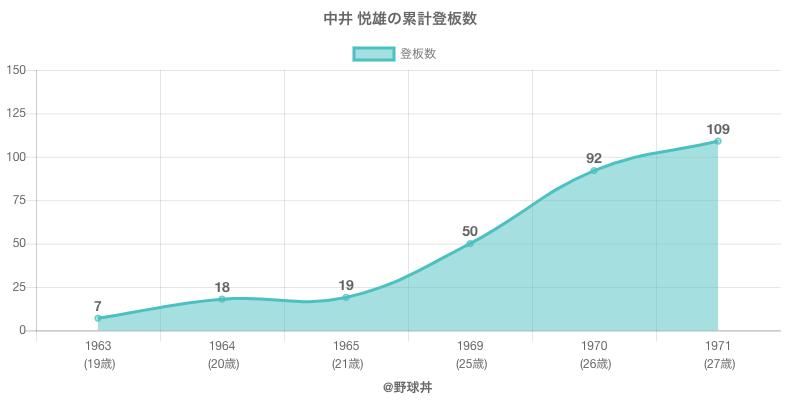 #中井 悦雄の累計登板数