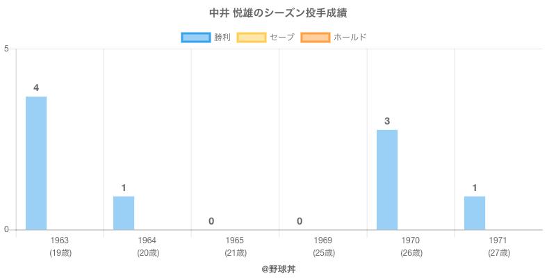#中井 悦雄のシーズン投手成績