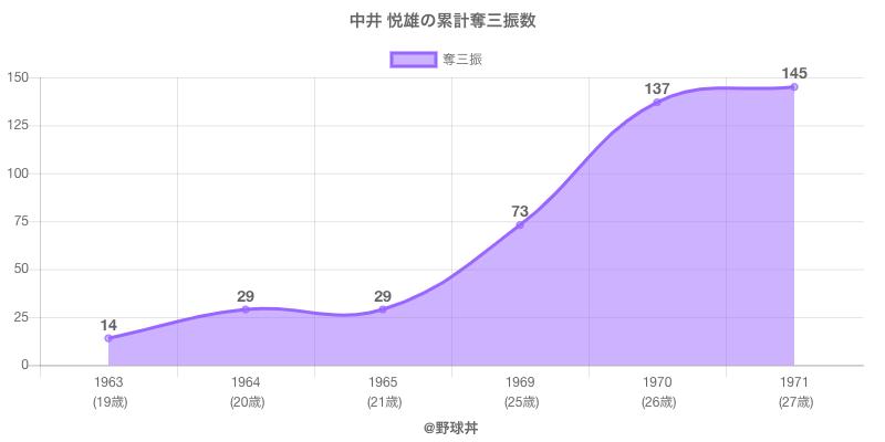 #中井 悦雄の累計奪三振数