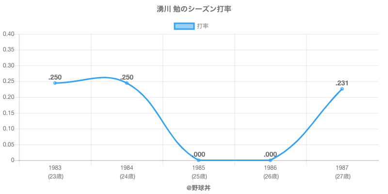 湧川 勉のシーズン打率