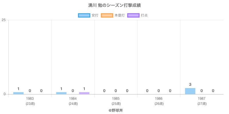 #湧川 勉のシーズン打撃成績