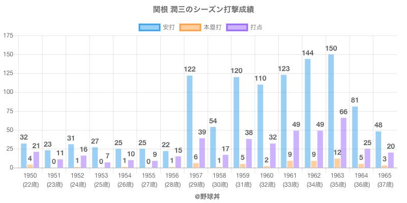 #関根 潤三のシーズン打撃成績