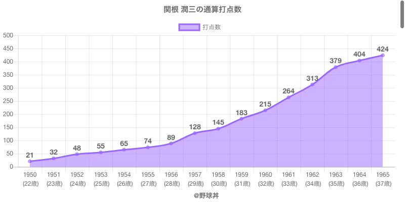 #関根 潤三の通算打点数