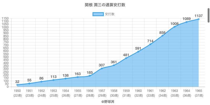 #関根 潤三の通算安打数